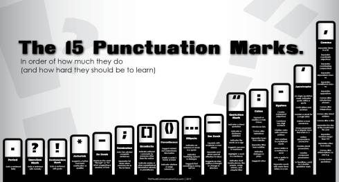 Punctuation marks chart